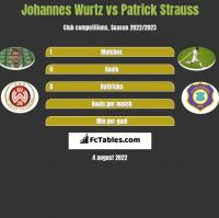 Johannes Wurtz vs Patrick Strauss h2h player stats