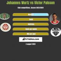 Johannes Wurtz vs Victor Palsson h2h player stats