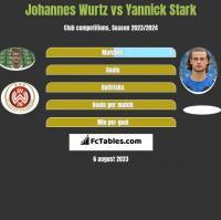 Johannes Wurtz vs Yannick Stark h2h player stats