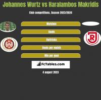 Johannes Wurtz vs Haralambos Makridis h2h player stats
