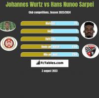 Johannes Wurtz vs Hans Nunoo Sarpei h2h player stats