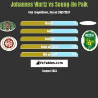 Johannes Wurtz vs Seung-Ho Paik h2h player stats