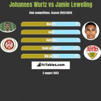 Johannes Wurtz vs Jamie Leweling h2h player stats