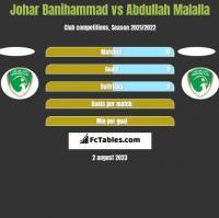 Johar Banihammad vs Abdullah Malalla h2h player stats