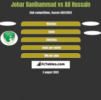 Johar Banihammad vs Ali Hussain h2h player stats