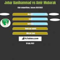 Johar Banihammad vs Amir Mubarak h2h player stats