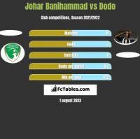 Johar Banihammad vs Dodo h2h player stats