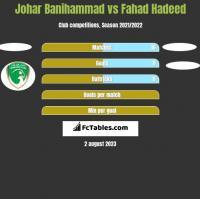 Johar Banihammad vs Fahad Hadeed h2h player stats