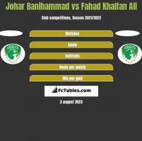 Johar Banihammad vs Fahad Khalfan Ali h2h player stats