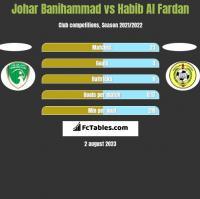 Johar Banihammad vs Habib Al Fardan h2h player stats