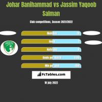 Johar Banihammad vs Jassim Yaqoob Salman h2h player stats