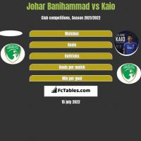 Johar Banihammad vs Kaio h2h player stats