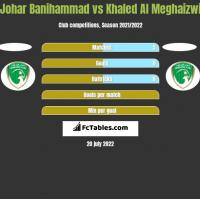 Johar Banihammad vs Khaled Al Meghaizwi h2h player stats