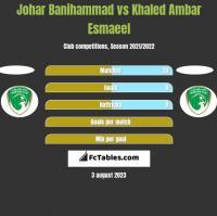 Johar Banihammad vs Khaled Ambar Esmaeel h2h player stats