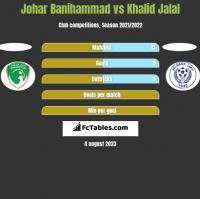 Johar Banihammad vs Khalid Jalal h2h player stats