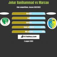 Johar Banihammad vs Marcao h2h player stats