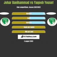 Johar Banihammad vs Yaqoob Yousef h2h player stats