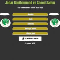 Johar Banihammad vs Saeed Salem h2h player stats