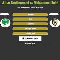 Johar Banihammad vs Mohammed Helal h2h player stats