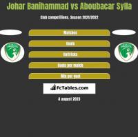Johar Banihammad vs Aboubacar Sylla h2h player stats