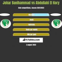 Johar Banihammad vs Abdullahi El Kory h2h player stats