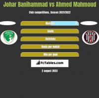 Johar Banihammad vs Ahmed Mahmoud h2h player stats