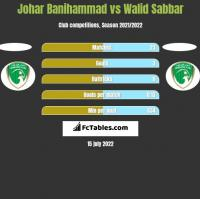 Johar Banihammad vs Walid Sabbar h2h player stats