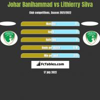 Johar Banihammad vs Lithierry Silva h2h player stats