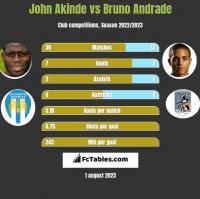 John Akinde vs Bruno Andrade h2h player stats