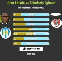 John Akinde vs Chiedozie Ogbene h2h player stats