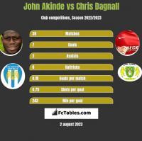 John Akinde vs Chris Dagnall h2h player stats