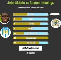 John Akinde vs Connor Jennings h2h player stats