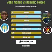 John Akinde vs Dominic Poleon h2h player stats