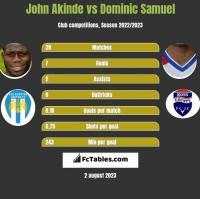 John Akinde vs Dominic Samuel h2h player stats