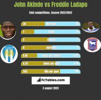 John Akinde vs Freddie Ladapo h2h player stats