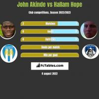 John Akinde vs Hallam Hope h2h player stats