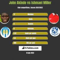John Akinde vs Ishmael Miller h2h player stats