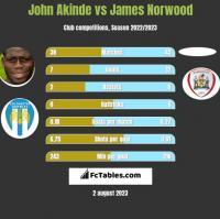 John Akinde vs James Norwood h2h player stats