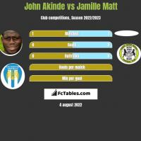 John Akinde vs Jamille Matt h2h player stats