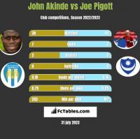 John Akinde vs Joe Pigott h2h player stats