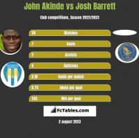 John Akinde vs Josh Barrett h2h player stats