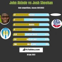 John Akinde vs Josh Sheehan h2h player stats