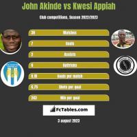 John Akinde vs Kwesi Appiah h2h player stats
