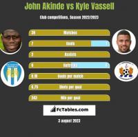 John Akinde vs Kyle Vassell h2h player stats
