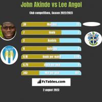 John Akinde vs Lee Angol h2h player stats