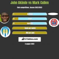 John Akinde vs Mark Cullen h2h player stats