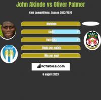 John Akinde vs Oliver Palmer h2h player stats