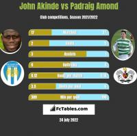 John Akinde vs Padraig Amond h2h player stats