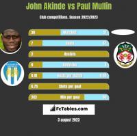 John Akinde vs Paul Mullin h2h player stats