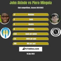 John Akinde vs Piero Mingoia h2h player stats